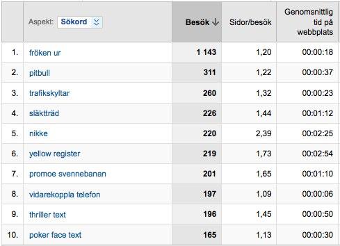 10 topp sokord - Google Analytics
