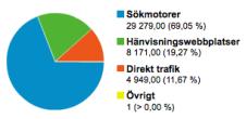 trafikkallor-lindqvist-com-graf-google-analytics