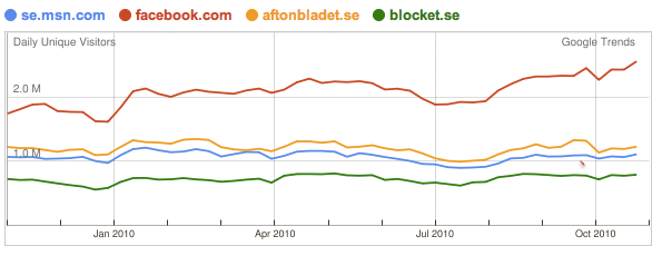 Svenska besök på facebook.com vs se.msn.com vs aftobbladet.se vs blocket.se