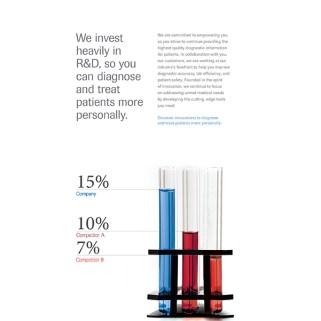 R&D statistic