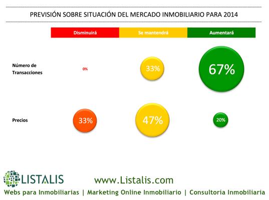 Previsión sobre Situación del Mercado Inmobiliario para 2014 | Listalis.com