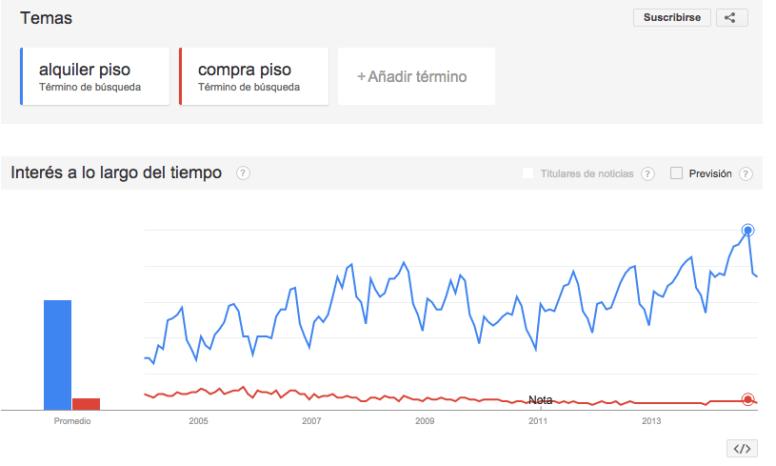 Tendencias-de-Google-Alquiler-Compra-Pisos