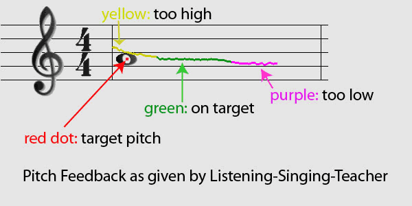 After awhile, you will hear sounds of various tones and pitches 1