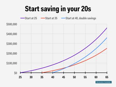 How Much Should I Have in My 401k During My 20's, 30's, 40's and 50's?