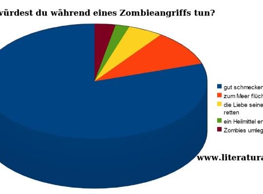 'Was würdest du während eines Zombieangriffs tun