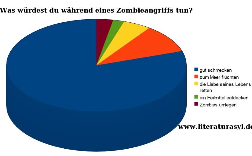 Das Bild zeigt eine Tortengrafik, was während eines Zombieangriffs geschieht.