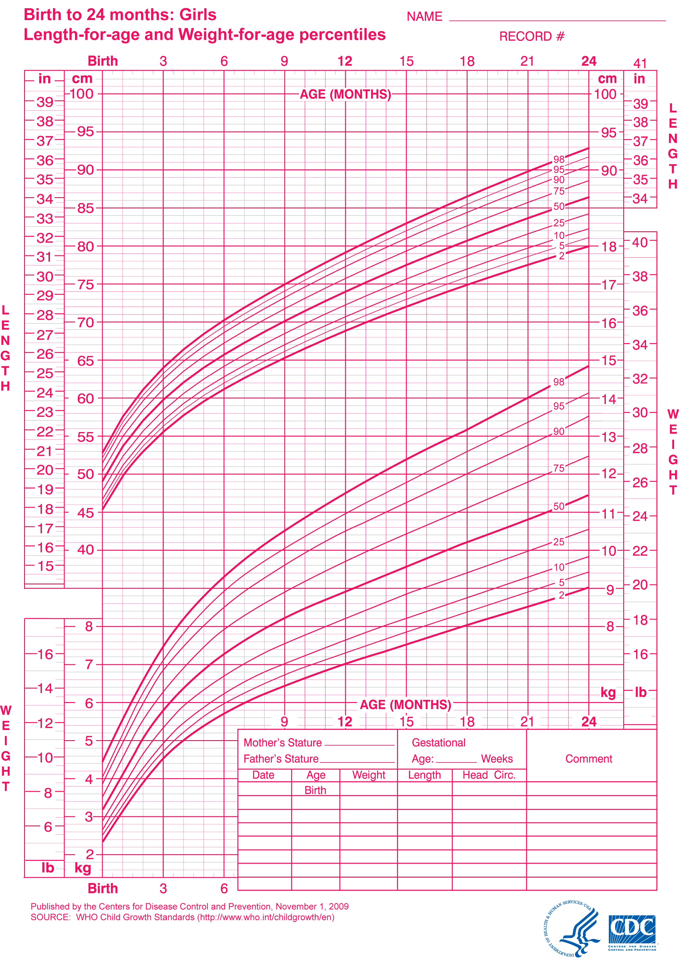 This Is What The Chart Looks Like: (remember, This Is One Of Two Growth  Charts. The Other One Is A Head Circumference For Age And A Weight For Length  Chart) ...