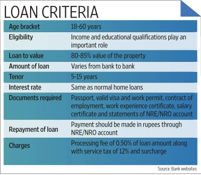 Procedure to apply education loan in indian bank | COOKING WITH THE PROS