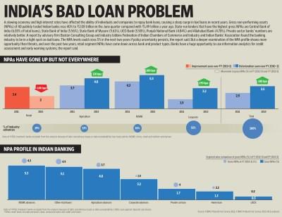 India's bad loan problem - Livemint