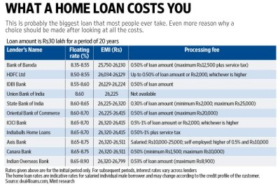 What a home loan costs you - Livemint