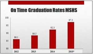 MSHS grad rate chart 2012-2015 with border