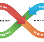 What does infinity have to do with the SAMR model? It's all about mindfulness in the classroom.