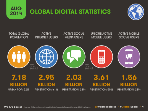 We-Are-Social-Global-Digital-Stats-2014-08-500x375