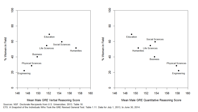 Female Representation by Male GRE Score