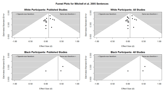 mitchell-et-al-2005-sentences-funnel-plot