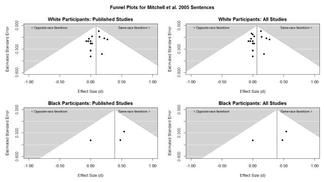 mitchell-et-al-2005-sentences-funnel-plot
