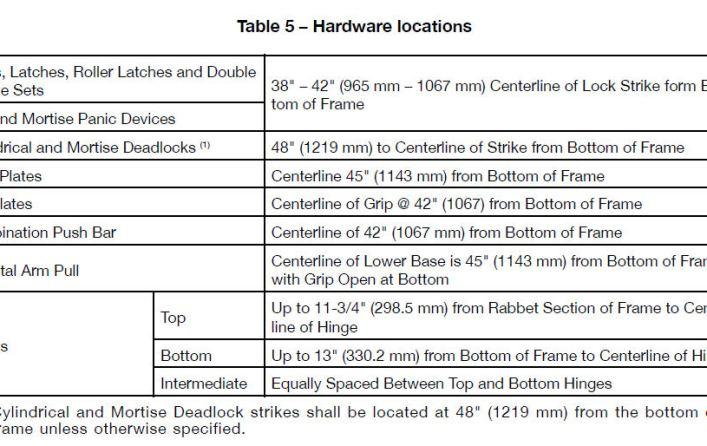 Mounting Heights For Door Hardware