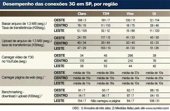 Tabela Comparativa do Serviço 3g em São Paulo