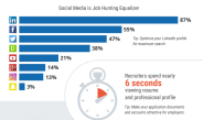 Shocking Social Media Job Search Facts [Infographic]
