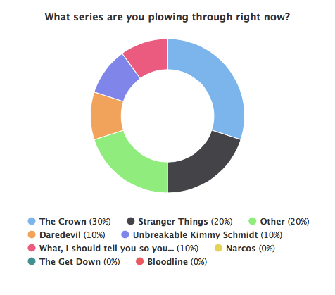 Netflix Stream Team poll #4