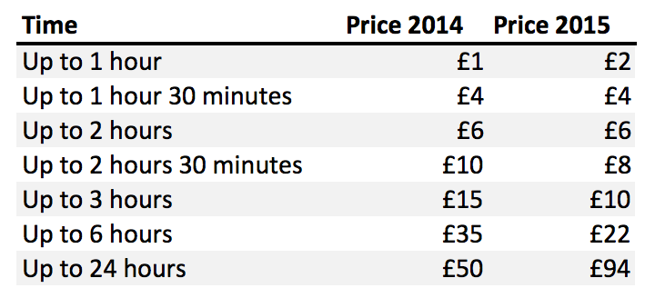TfL new pricing table