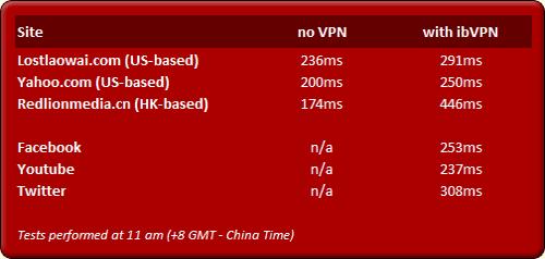 ibVPN Speed Tests