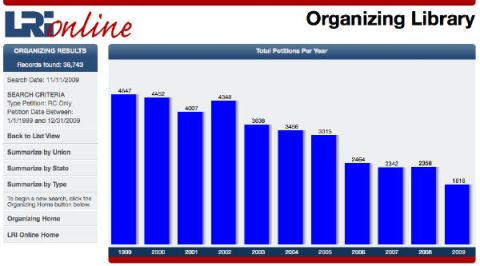 organizing 1999 20091 Unions to Hit Record Low in Organizing?