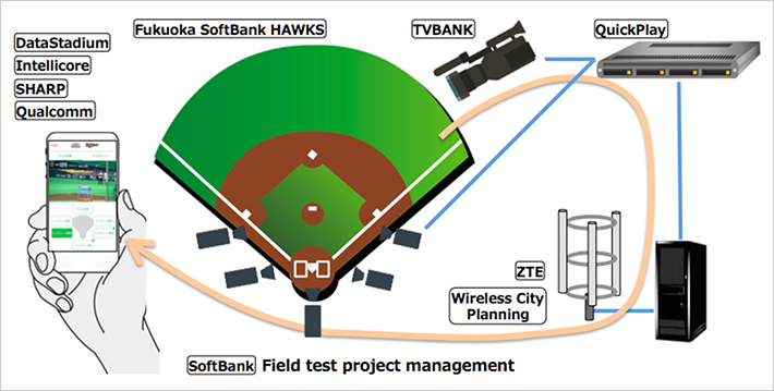 LTE-Broadcast Field Test System