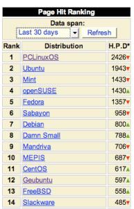 Ranking of Geubuntu in the latest 30 days