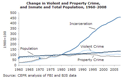 Change in Violent and Property Crime, inmate and Total Population 1960 - 2008 (CEPR analysis of FBI and BJS data)