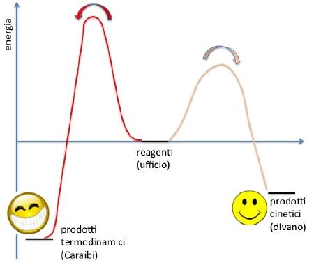 controllo cinetico e termodinamico