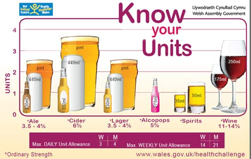 """Il limite """"sicuro"""", espresso in unità alcoliche, per donne (W) e uomini (M), giornaliero (daily) e settimanale (weekly)"""