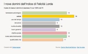 Le nove componenti del FIL: Felicità Interna Lorda