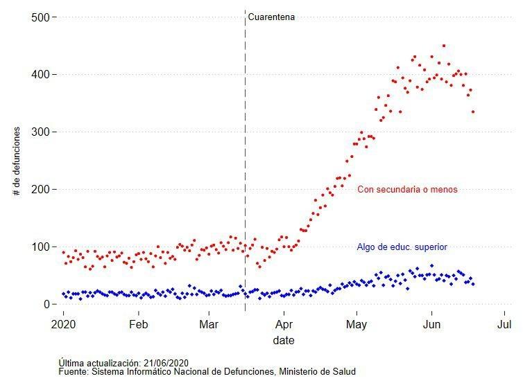 Numero di morti in funzione del tempo. Ogni puntino rappresenta un giorno; i puntini blu sono morti che avevano un educazione superiore, quelli rossi quelli che non l'avevano.