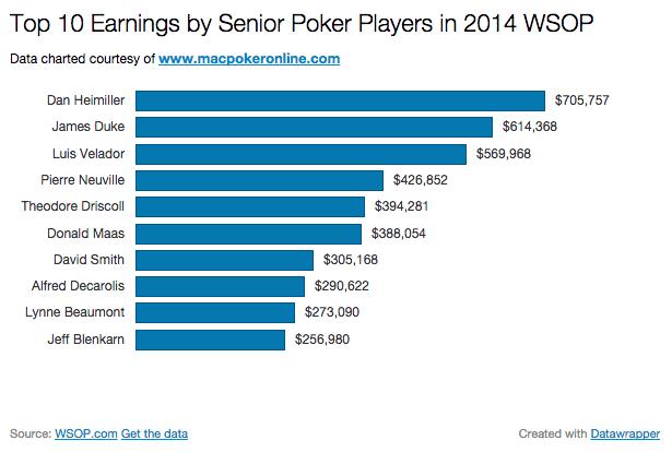 2014 WSOP by Earnings by Seniors Chart