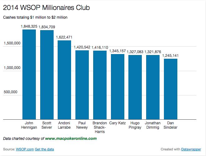 2014 WSOP Millionaires Club Chart $1m to $2m