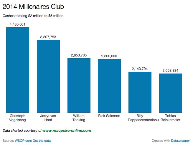 2014 WSOP Millionaires Club Chart $2 million to $5 million