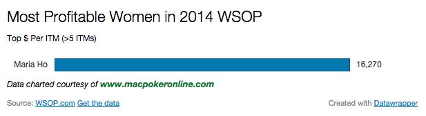 2014 WSOP Most Profitable Women Chart >5 ITM