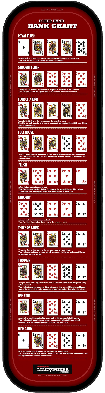 Poker Hand Chart