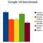 Firefox en Linux obtiene un pésimo desempeño corriendo Javascript