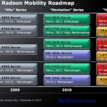 AMD Mobility Radeon HD 6000 series Roadmap
