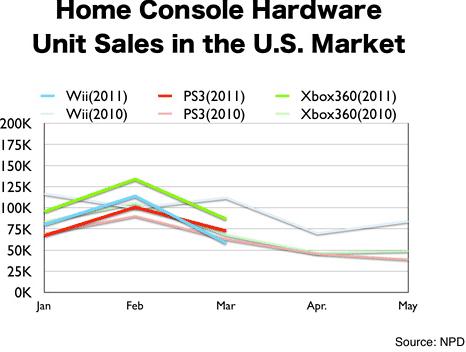 Nintendo Rebaja El Precio De La Wii Y Mejora El