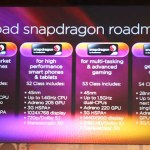 Qualcom prepara SoC quad-core a 2.5 Ghz para el 2012.