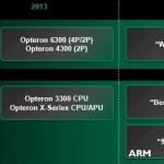 AMD anuncia