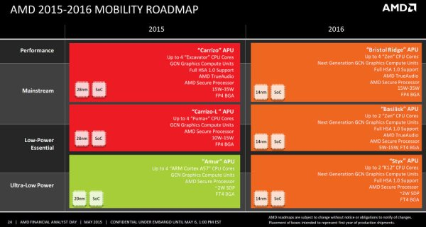 AMD_2016_Mobility_Roadmap