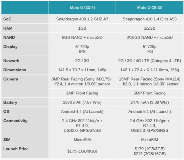 Mot_G_2014_vs_Moto_G_5015