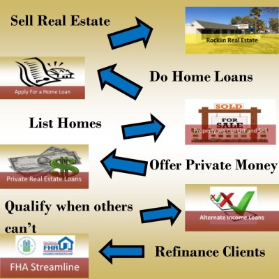 Real Estate Agents and Loan Officers For Hire