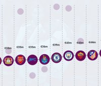 uefa-rapport-revenu-2015