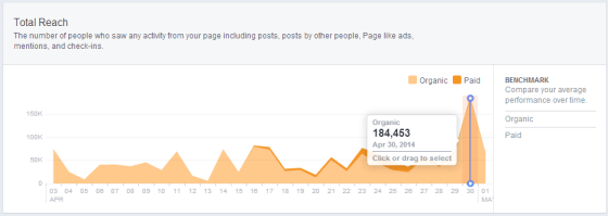 Facebook Page Reach percentage