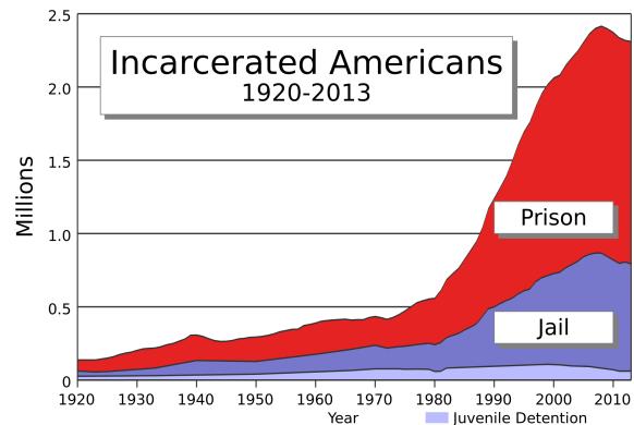 Incarceration Rate